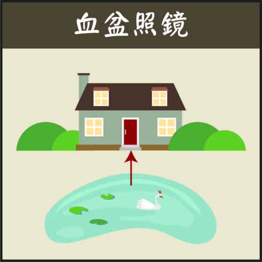 血盆照鏡,風水 池溏,庭院池塘 風水